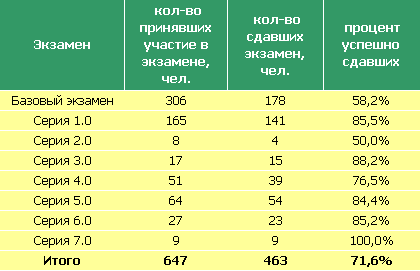 Tot_statistic_table_FCSM_09-12