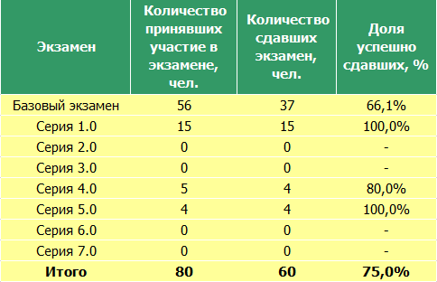 Tot_statistic_table_FCSM_19-10